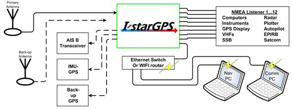 IstarGPS basic flow diagram ... loading ...